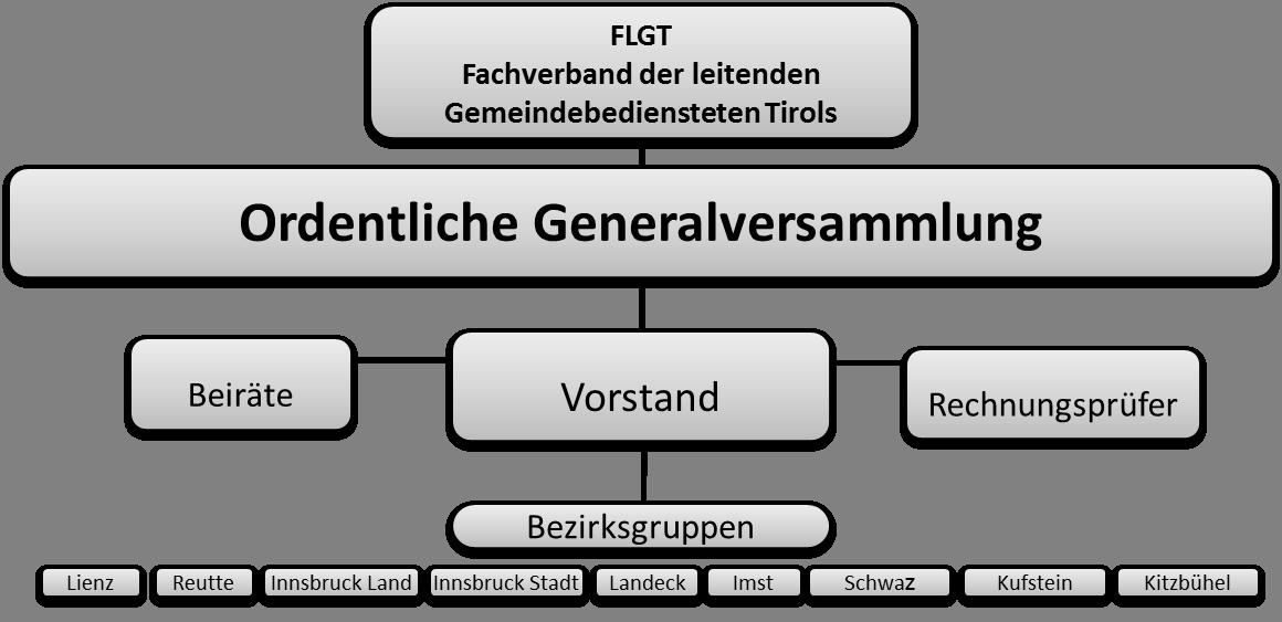 Struktur des FLGT